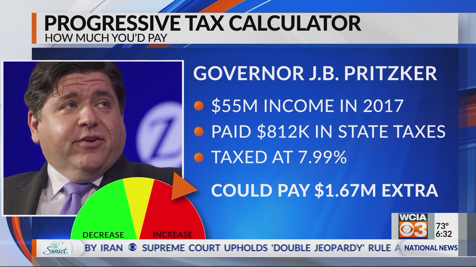 Pritzker's progressive tax plan could cost him up to $1 67
